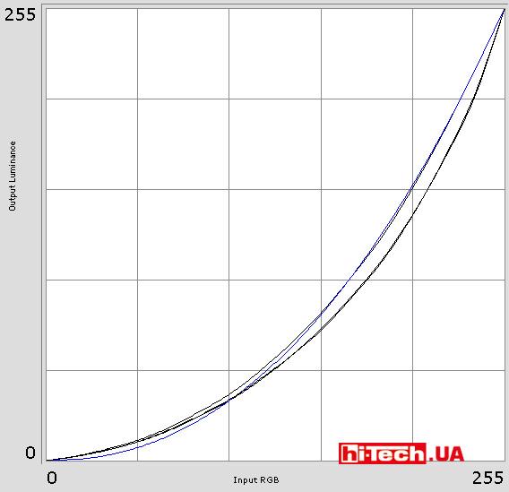 Гамма-кривые AOC AGON AG251FG