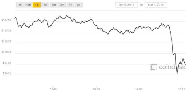 Курс биткоина опустился ниже 10 тыс. долларов