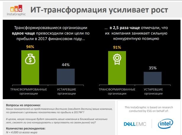 Dell EMC-ESG-1st slide - accelerate growth