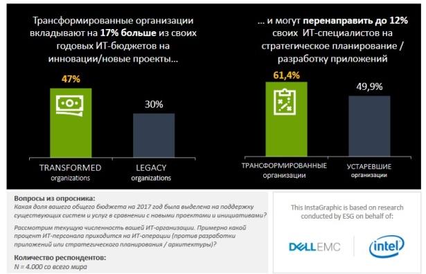 Dell EMC-ESG-2nd slide - more for innovations