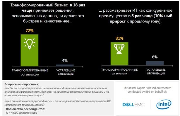 Dell EMC-ESG-3rd slide - data-based