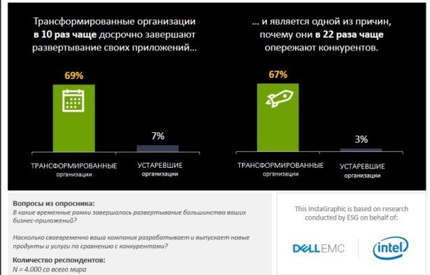 Dell EMC-ESG-4th slide - under schedule