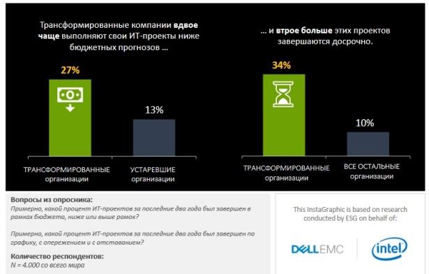 Dell EMC-ESG-5th slide - under budget