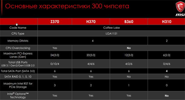 Сравнение характеристик чипсетов Intel Z370, H370, B360 и H310