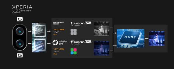 Принцип работы двойной камеры Sony Xperia XZ2 Premium