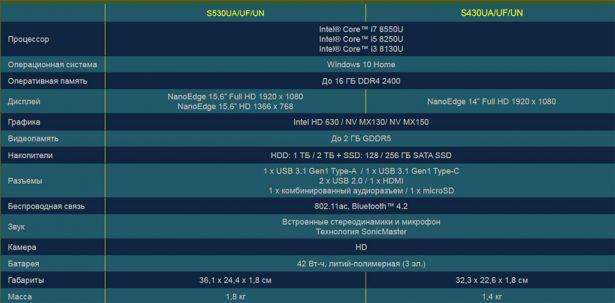 Конфигурации ASUS VivoBook S15 (S530) и S14 (S430)