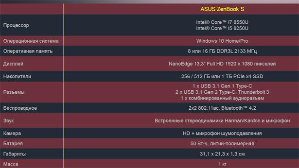 Конфигурации ASUS ZenBook S (UX391UA)