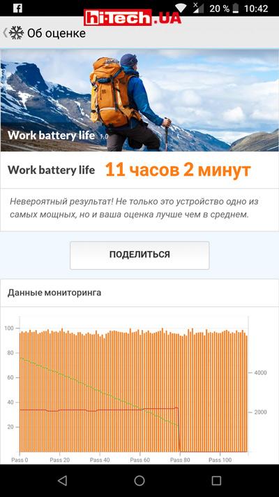 Результаты Nokia 6.1 в тесте продолжительности автономной работы PCMark Work 1.0