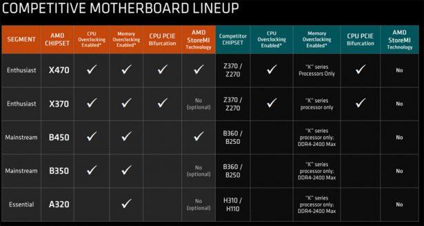 AMD B450 позиционирование