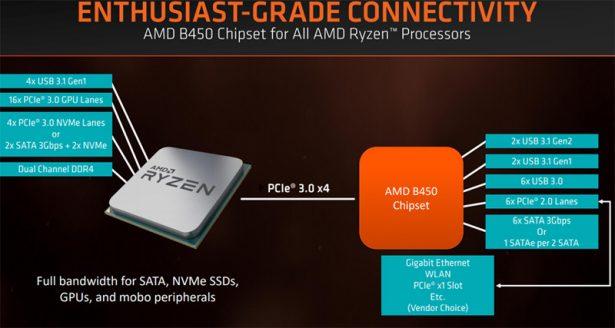 Блок-схема чипсета AMD B450