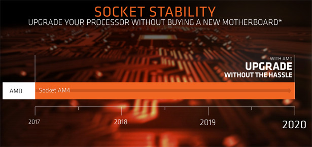 Поддержка платформ Socket AM4 до 2020 года