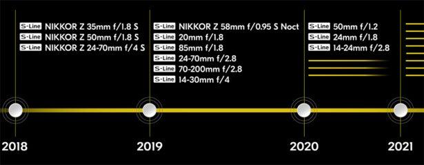 План выхода новых объективов для полнокадровых беззеркальных камер Nikon Z