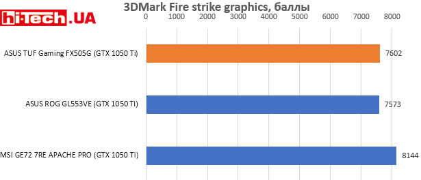 ASUS TUF Gaming FX505G, 3DMark Fire strike graphics