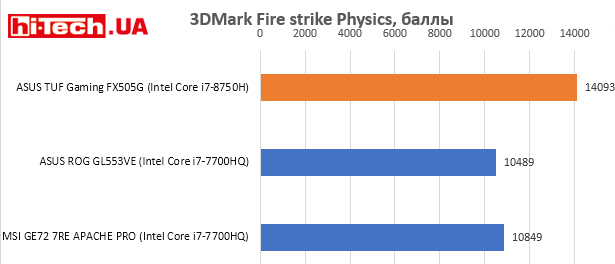 ASUS TUF Gaming FX505G, 3DMark Fire strike Physics