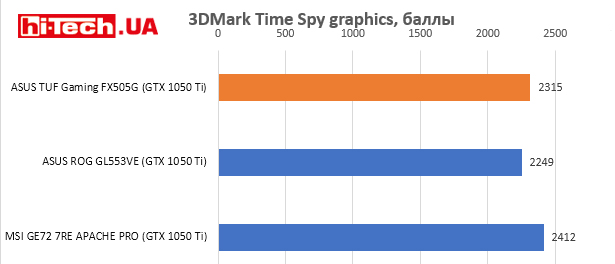 ASUS TUF Gaming FX505G, 3DMark Time Spy graphics