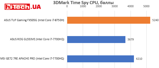 ASUS TUF Gaming FX505G, 3DMark Time Spy CPU
