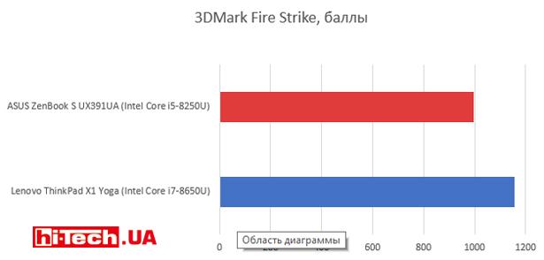 Производительность ASUS ZenBook S UX391UA