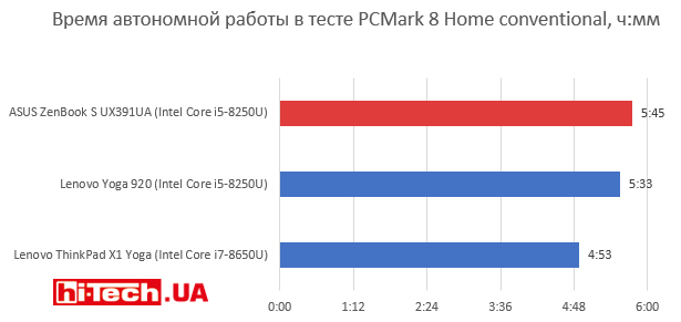 Время автономной работы ASUS ZenBook S UX391UA
