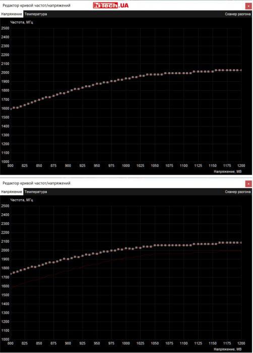 Кривые зависимости частоты и напряжения графического процессора ASUS ROG Strix GeForce RTX 2070 OC со стандартными настройками (сверху) и после автоматического разгона