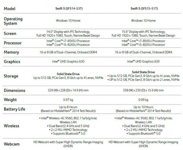 Характеристики Acer Swift 5 2018