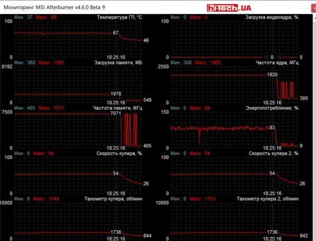 Мониторинг работы Gigabyte AORUS GeForce RTX 2070 XTREME 8G в приложении MSI Afterburner