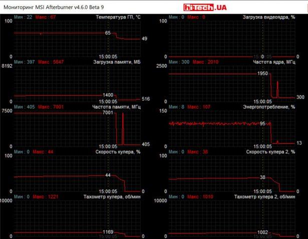 Мониторинг работы MSI GeForce RTX 2070 GAMING Z 8G в приложении MSI Afterburner