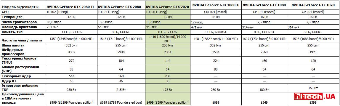 Сравнение референсных характеристик видеокарт NVIDIA GeForce RTX 2070, RTX 2080 Ti, RTX 2080, GTX 1080 Ti, GTX 1080 и GTX 1070