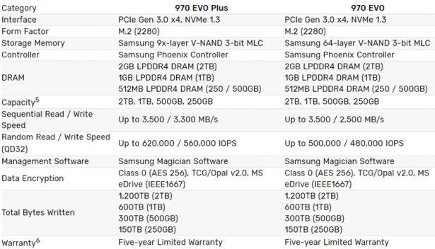 Характеристики Samsung 970 EVO Plus и 970 EVO