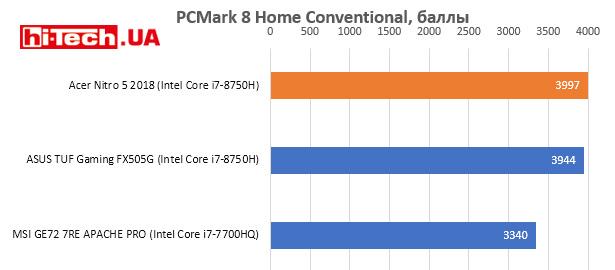 Производительность Acer Nitro 5 2018