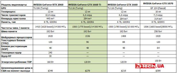 Сравнение референсных характеристик видеокарт NVIDIA GeForce RTX 2060, GTX 1660 Ti, GTX 1660 и GTX 1070