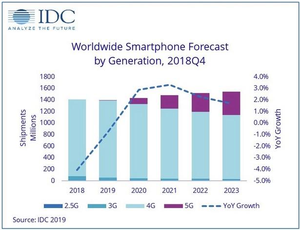 IDC smartphones 2019