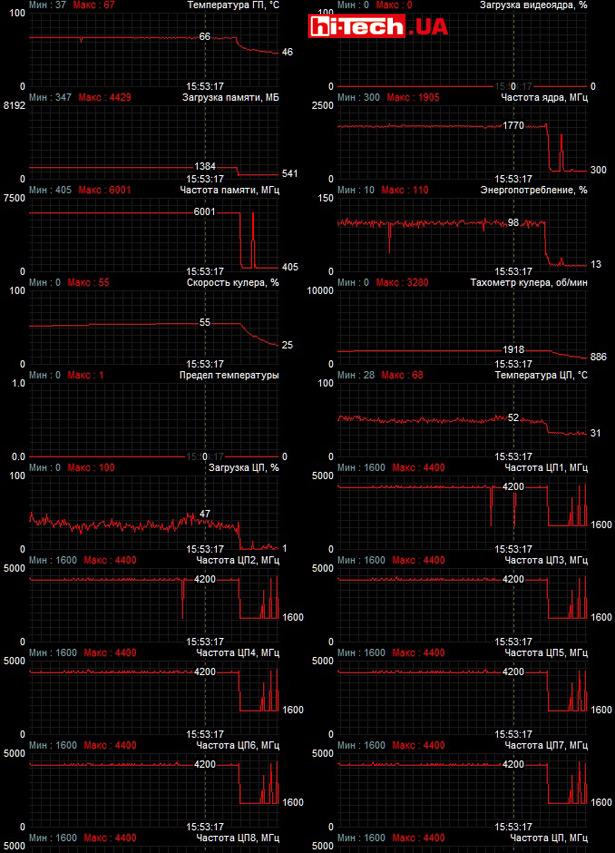 Мониторинг работы Inno3D GeForce GTX 1660 Ti Twin X2 в приложении MSI Afterburner