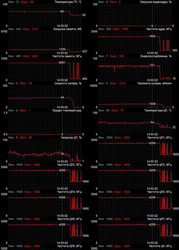 Мониторинг работы MSI GeForce GTX 1660 Ti GAMING X 6G в приложении MSI Afterburner