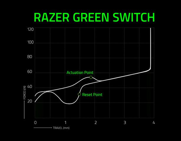 Гистограмма зависимости усилия/хода механических переключателей Razer Green