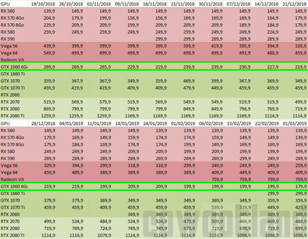 amd-nvidia-prices-2018-2019