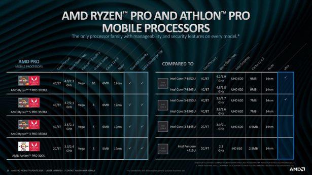 Сравнение AMD Ryzen Pro 2019 с процессорами Intel