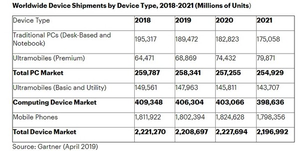 Gartner pc laptop smartphones 2018-2021