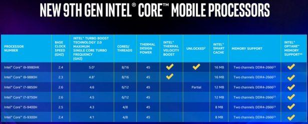 Intel Core i9, Core i7 и Core i5 девятого поколения