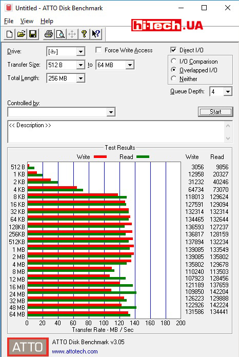 Результаты тестов накопителя ADATA HD650 (AHD650-1TU31-CBL) в приложении ATTO Disk Benchmark