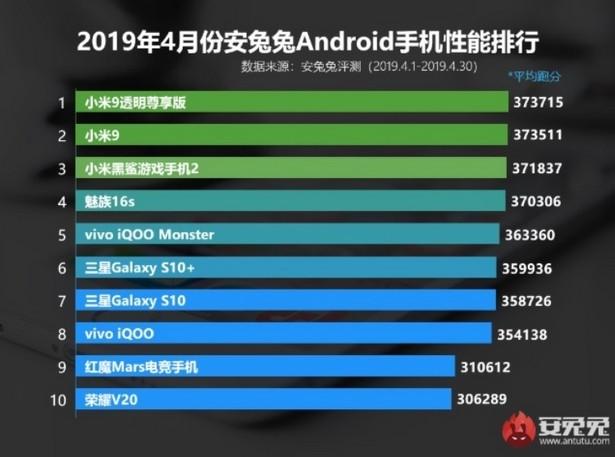 AnTuTu top smartphones april 2019