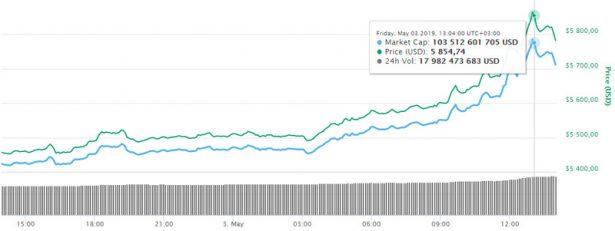 Изменение курса Bitcoin за последние сутки по данным coinmarketcap.com