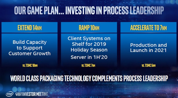 Intel 7nm 10nm roadmap 1