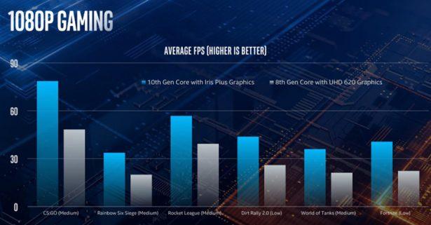 Производительность видое Intel Core десятого поколения
