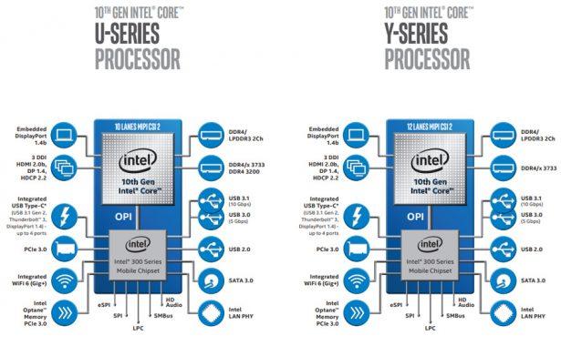 Архитектура платформы на базе мобильных процессоров Intel Core десятого поколения серий U и Y