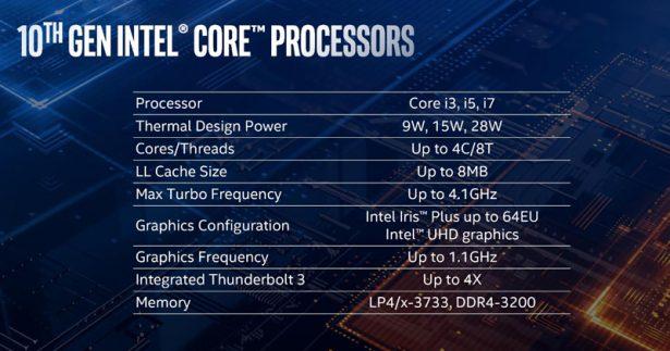 Характеристики Intel Core десятого поколения