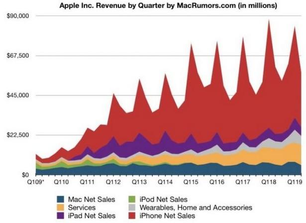 apple finance 1q 2019 macrumors stat
