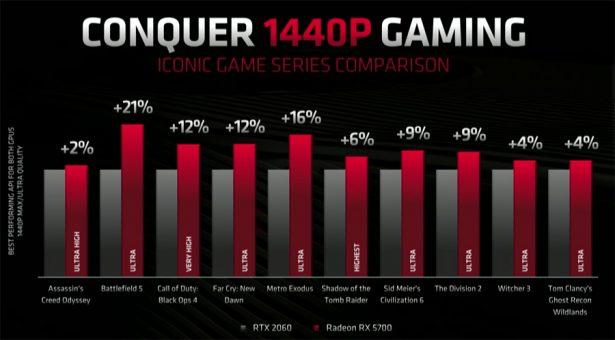 Сравнение производительности AMD Radeon RX 5700 и NVIDIA GeForce RTX 2060 (официальные слайды AMD)