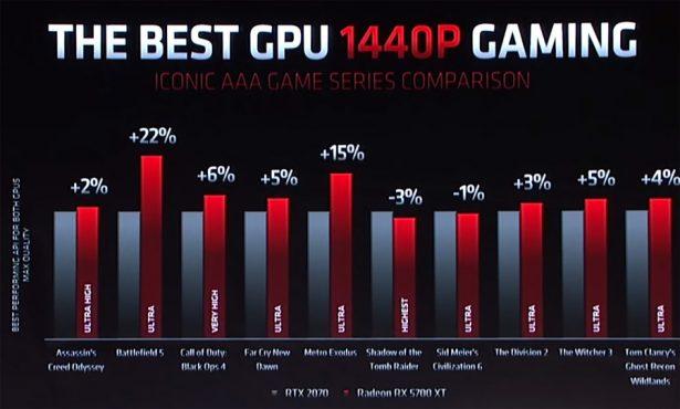 Сравнение производительности AMD Radeon RX 5700 XT и NVIDIA GeForce RTX 2070 (официальные слайды AMD)