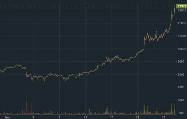 Bitcoin цена 2019