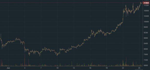 Изменение курса криптовалюты Bitcoin (BTC) с начала июня 2019 года по данным криптовалютной биржи Bitfinex